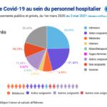 France: deaths hospitals v cases hospitals france